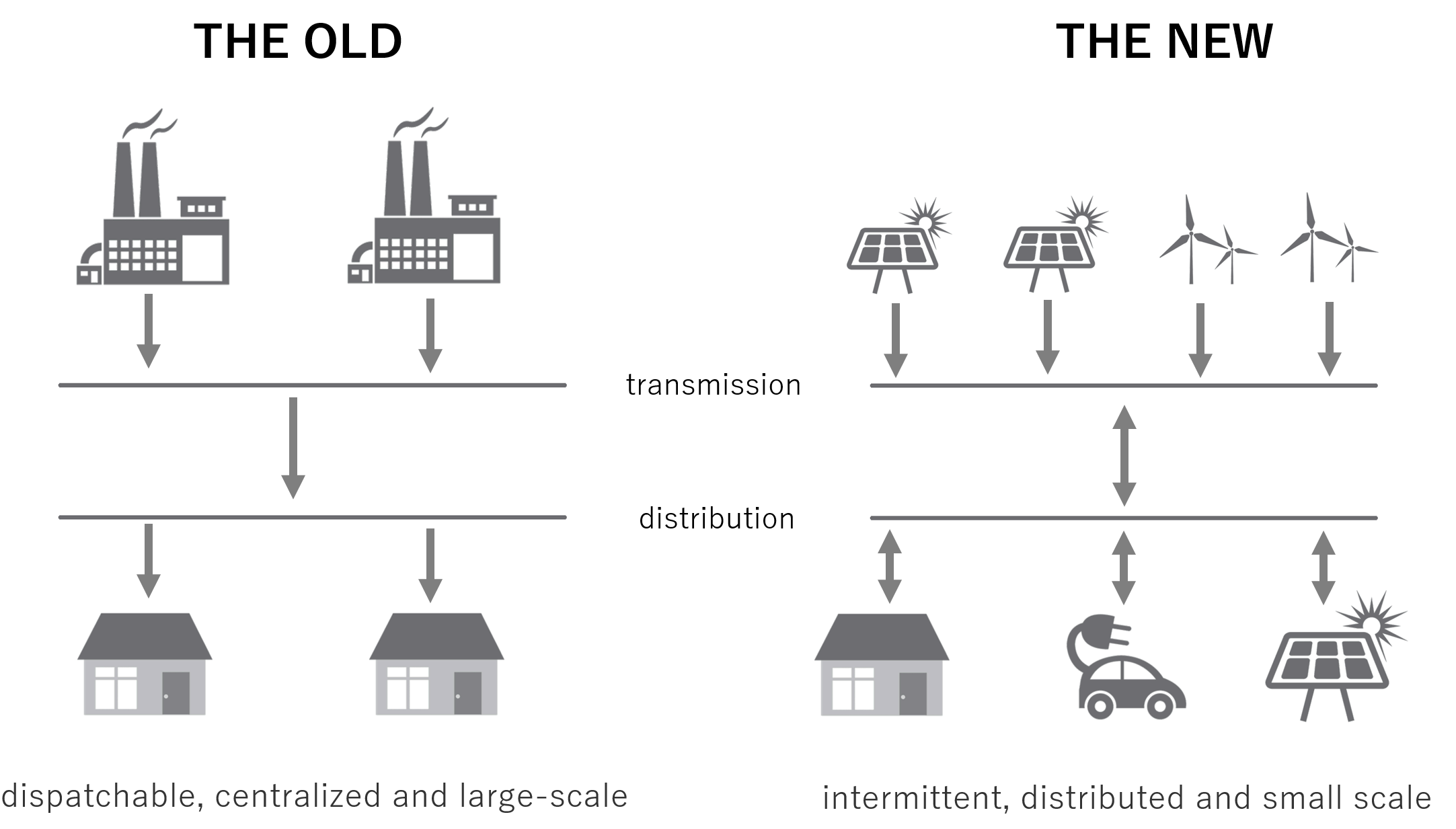 Figure 1 - Our current energy transition is moving us away from dispatchable, centralized and large-scale generation towards intermittent, distributed and small scale generation.