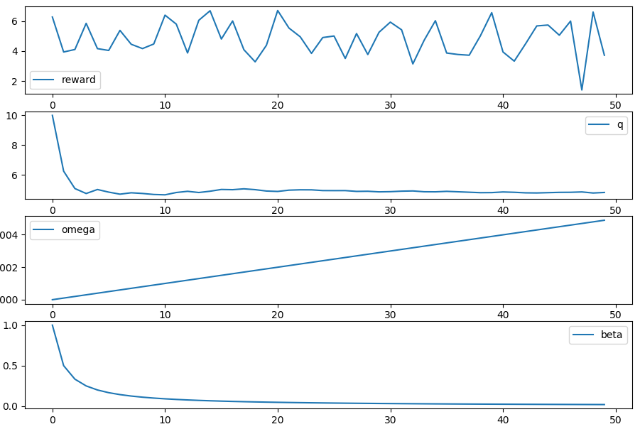 A simple Python workflow for time series simulations - the