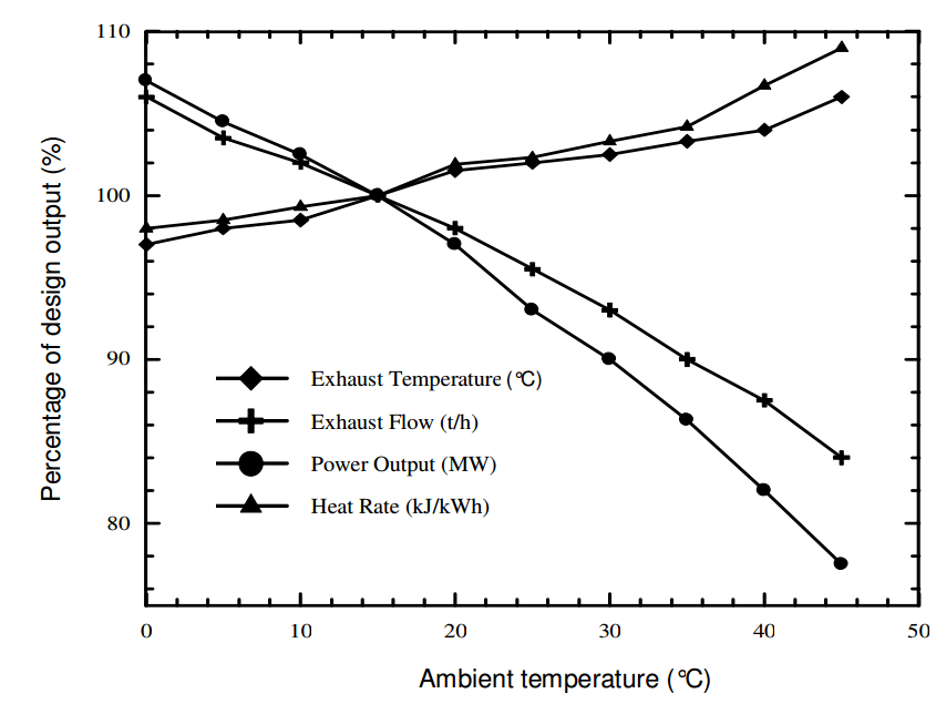 Gas Turbines and Ambient Temperature - the intersection of