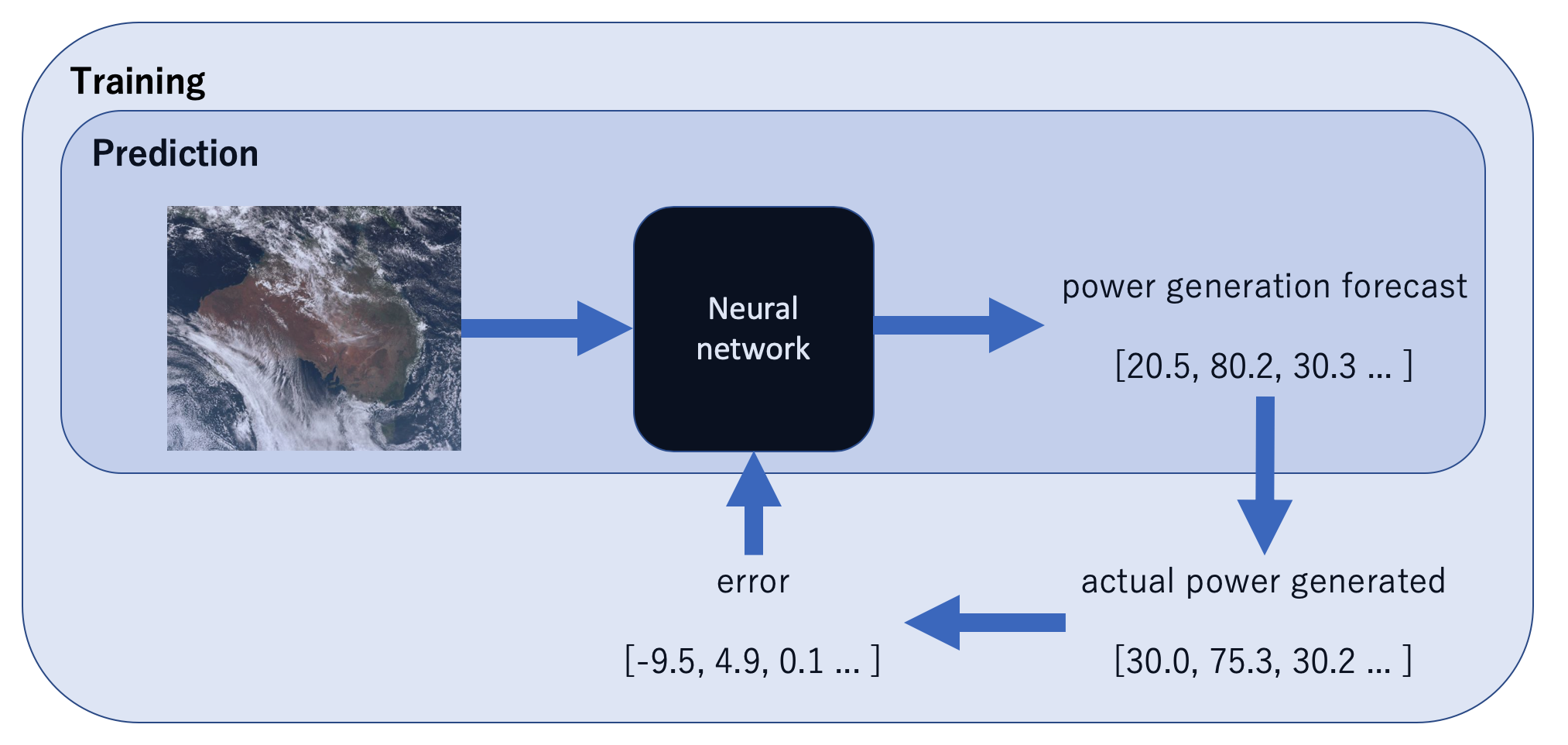 Machine Learning in Energy - the intersection of energy and