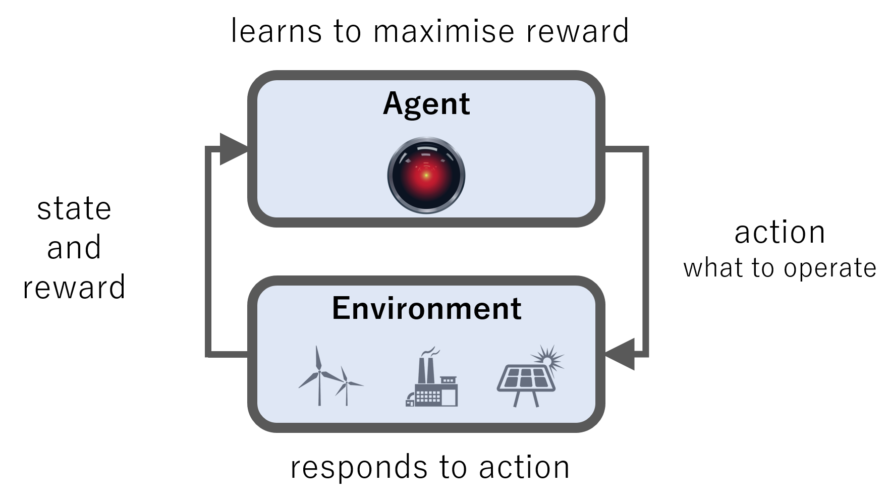 Machine Learning in Energy - the intersection of energy and machine