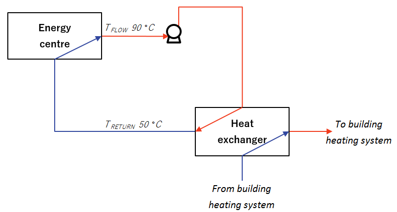 Four negative effects of high return temperatures the intersection figure 1 district heating system operating with a return temperature of 50 c ccuart Images